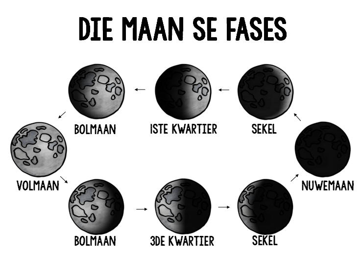 Die-maan-se-fases-finale.pdf.png
